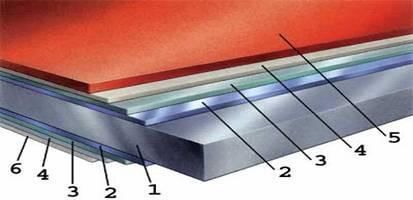 Оцинкованное железо с полимерным покрытием