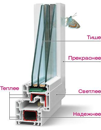 Пластиковые окна Vita
