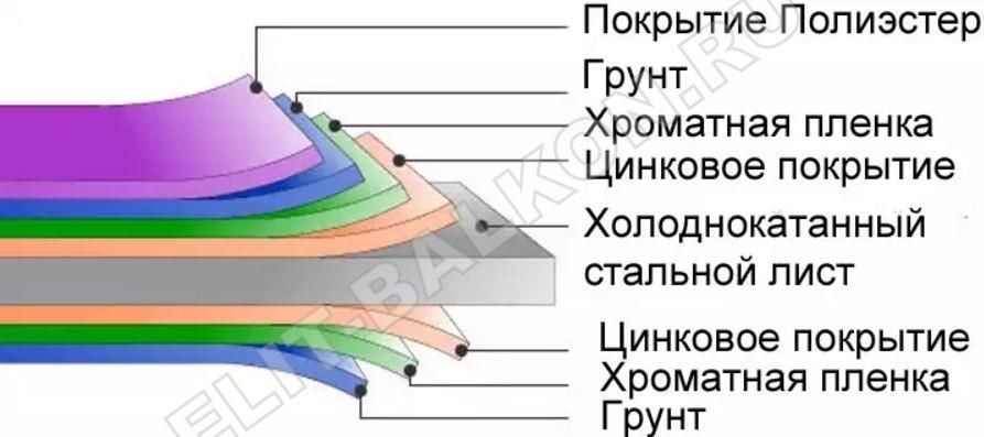 Обшивка оцинкованной сталью