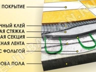 2 Teplyj pol kabelnyj na balkon Natsionalnyj komfort nagrevatelnye maty 2NK 1 387x291 - Теплый пол на балконе и лоджии